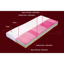 TOP matrace MALTA s potahem z úpletu 200 x 140 x 20 cm